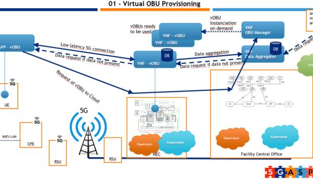 vOBU: Example of NetApp Design and Development