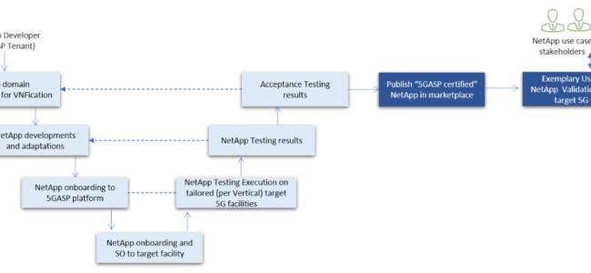 Role and Value of NetApp Self-Validation